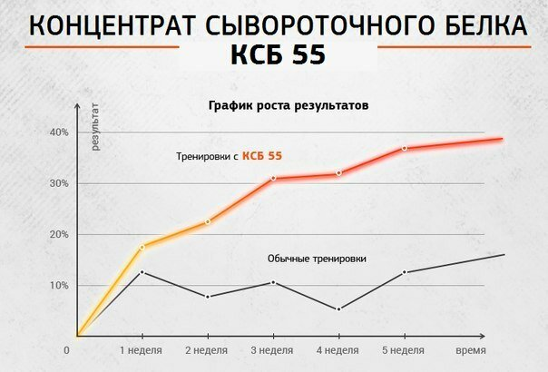 Концентрат КСБ 55